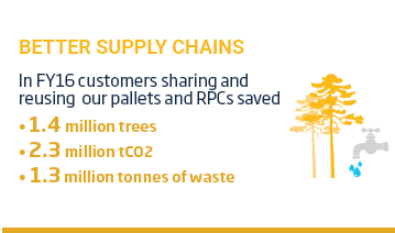 An image of a layout with a yellow title 'Better Supply Chains' positioned above tree and tap icons  beside some text. The text reads, 'In FY16, customers sharing and reusing our pallets and RPCs saved: 1.4 million trees, 2.3 million tonnes of CO2, 1.3 million tonnes of waste. This content is overlaid on a white background.
