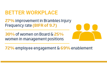 An image of a layout with a yellow title 'Better Workplace' positioned above a people icon and some text. The text reads, 27% improvement in Brambles Injury Frequency Rate (BIFR of 9.7), 30% of women on board and 25% of women in management positions, 72% of employee engagement and 69% enablement.