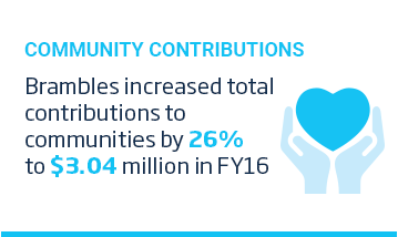 An image of a layout featuring a cyan title, 'Community Contributions' above an of two hands holding a heart shape. The icon is accompanied by some text over a white background. The text reads, 'Brambles increased total contributions to communities by 26% to 3.04 million US Dollars in FY16.