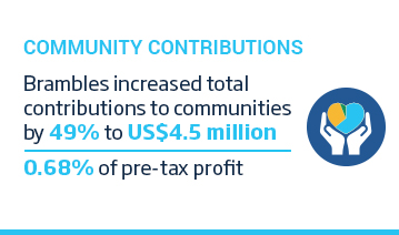 An image of a layout with a cyan title, 'Community Contributions' above an icon of two hands holding a heart shape pie graph. The icon is accompanied by some text over a white background. The text reads, 'Brambles increased total contributions to communities by 49% to 4.5 million US Dollars. 0.68 of pre-tax profit.