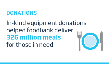An image of a layout featuring with a cyan title, 'Donations' above an icon of a plate and cutlery. To the right of the icon is some white text which reads, In-kind equipment donations helped food bank deliver 326 million meals for those in need. This content is overlaid on a white background.