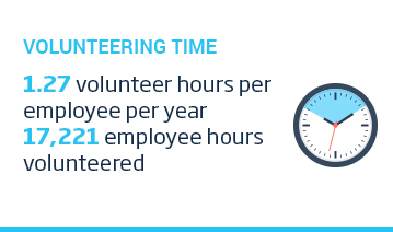 An image of a layout featuring with a cyan title, 'Volunteering Time' above an icon of a stopwatch and some text over a white background. The text reads, '1.27 volunteered hours per employee per year. 17221 employee hours volunteered.