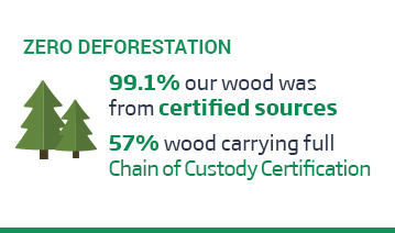 An image of a layout with the green title, 'Zero Deforestation' above a tree icon, and some text over a white background. The text reads, '99.1%, our wood was from certified sources. 57% wood carrying Full Chain of Custody Certification.