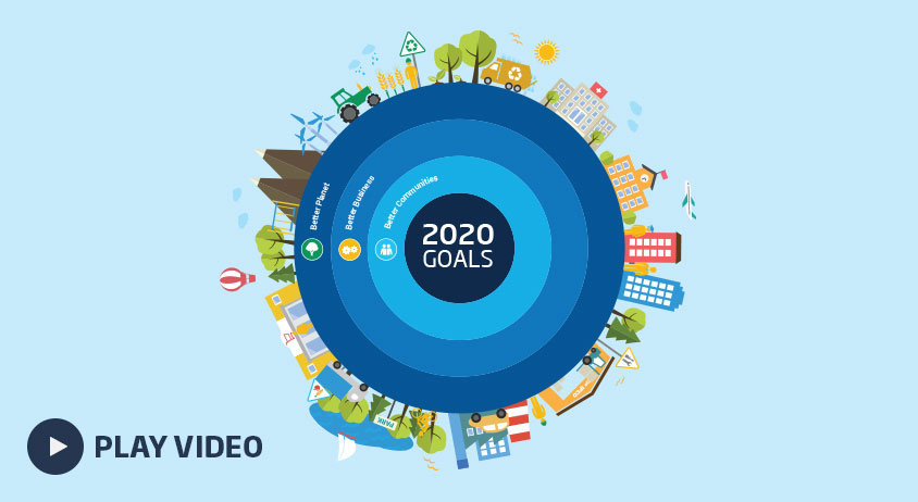 A thumbnail image for the Brambles' FY17 Sustainability video. The 2D illustrative image features 5 circles each with a different shade of blue all positioned in one another. Positioned all the way around the circumference of the outer circle are illustrations of a town with vehicles, clouds, buildings, trees, aeroplanes and more.  At the centre of the graphic is the text, 2020 Goals as well as the text, Better Business, Better Planet, and Better Communities with their respective icons. This accompanied by 'Play video' text at the bottom right of the image.