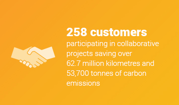 An image of a layout with a white icon of two hands shaking, and some text over a yellow background. The text reads, '258 customers participating in collaborative projects saving over 62.7 million kilometres and 53,700 tonnes of carbon emissions.