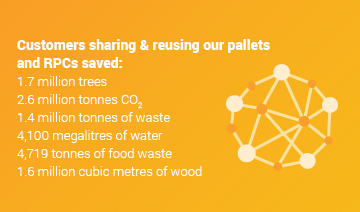 An image of a layout with a white network icon within a circle graphic, and some text over a yellow background. The text reads, 'Customers sharing and reusing our pallets and RPCs saved: 1.7 million trees, 2.6 million tonnes of CO2, 1.4 million tonnes of waste, 4,100 megalitres of water, 4719 tonnes of food waste, and 1.6 million cubic metres of waste.