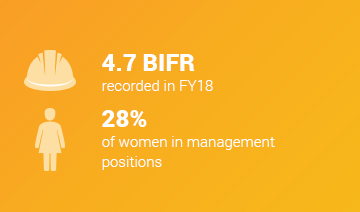 An image of a layout with two icons each featured beside some text. The first icon features a hard hat with some accompanying text, 4.7 BIFR recorded in FY18. The second icon features a female person accompanied by the text, 28% of women in management positions. This content is overlaid on a yellow background.