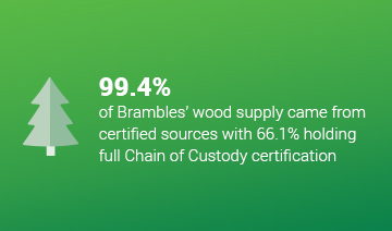 An image of a layout of a tree icon accompanied with some text over a green background. The text reads, '99.4%, of Brambles wood supply came from certified sources with 66.1% holding full Chain of Custody certification.