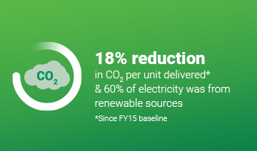An image of a layout with a cloud co2 icon within a circle graphic, and some text over a green background. The text reads, '18% reduction in CO2 per unit delivered* & and 60% of electricity was from renewable sources * Since FY15 baseline'